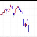 【株と為替の近況】2015年12月3・4週目予想