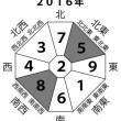 2016年方位盤
